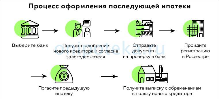 Ипотека недействительна в отношении последующего покупателя