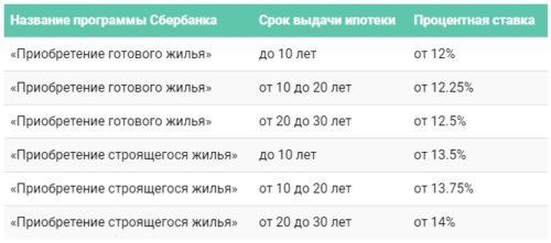 СберБанк ипотека по двум документам условия