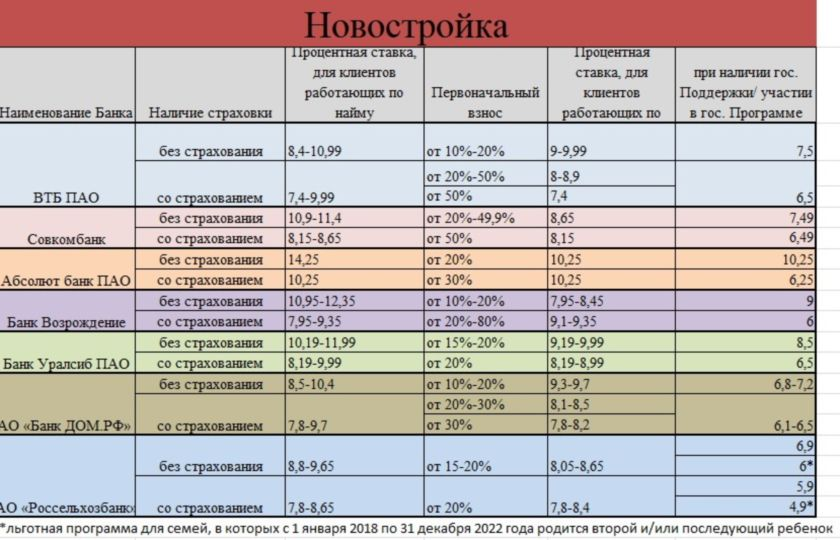 Средний процент по ипотеке в России