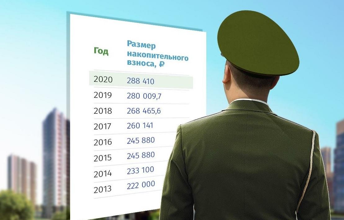 Сумма накоплений по военной ипотеке по годам
