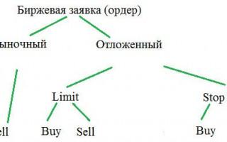 Отличия ордеров Sell/Buy Limit и Stop