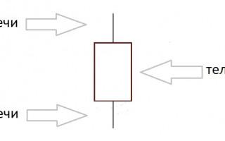 Изучаем японские свечи, их свойства и параметры