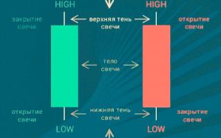 Стратегия «Лестница» для бинарных опционов