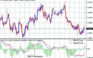 Индикатор MACD: описание и стратегия торговли