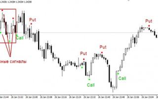 Торговля Бинарными опционами по индикатору; Фрактал