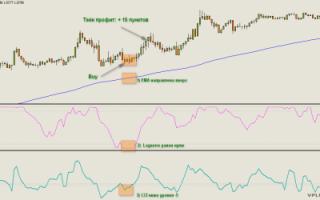 Стратегии на «трех» индикаторах