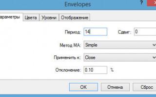 Индикатор Envelopes (Конверты)