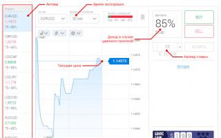 Бинарные опционы от Finmax – это не игра в «угадайку» а трейдинг