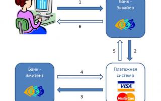 Чарджбек Chargeback бинарные опционы, как вернуть деньги от брокера