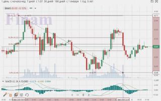 Аналитика и прогнозы EUR/USD на сегодня, на завтра, на неделю