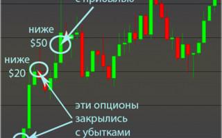 Стратегия «Замок» в торговле бинарными опционами