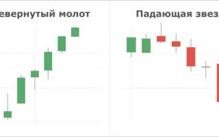Системы торговли бинарными опционами