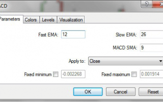 Как пользоваться индикатором MACD, Настройки, Сигналы и Возможности
