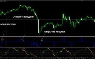 Стратегия vfx-system на двух индикаторах
